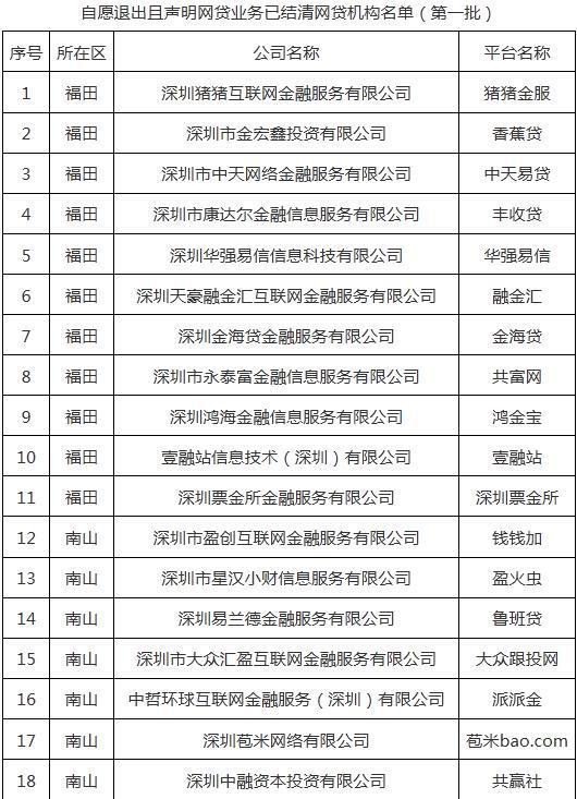 重磅!深圳通报首批71家清退P2P名单和27家失联名单